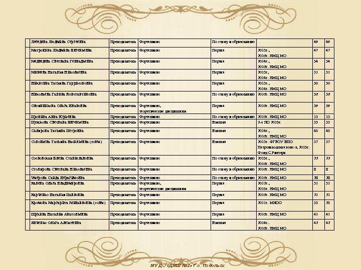 Лебедева Людмила Сергеевна Преподаватель Фортепиано По стажу и образованию 49 49 Матрохина Людмила Евгеньевна