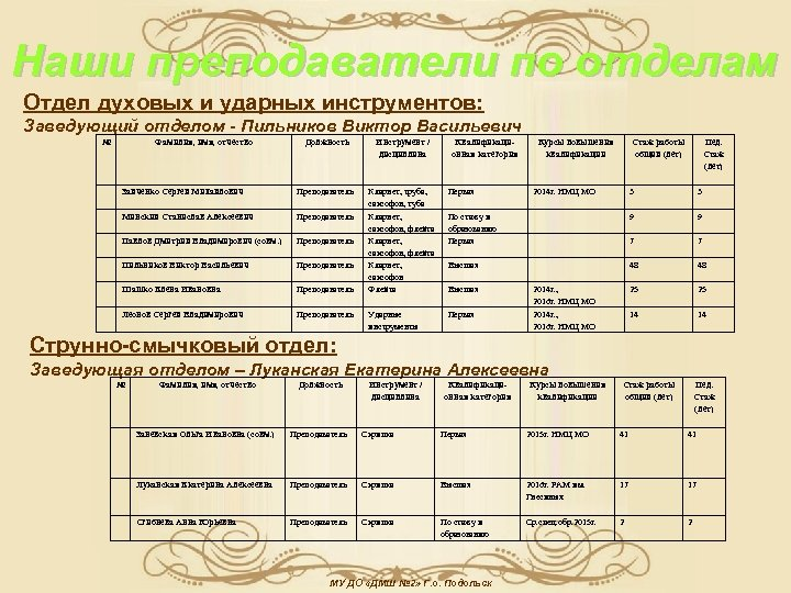 Наши преподаватели по отделам Отдел духовых и ударных инструментов: Заведующий отделом - Пильников Виктор