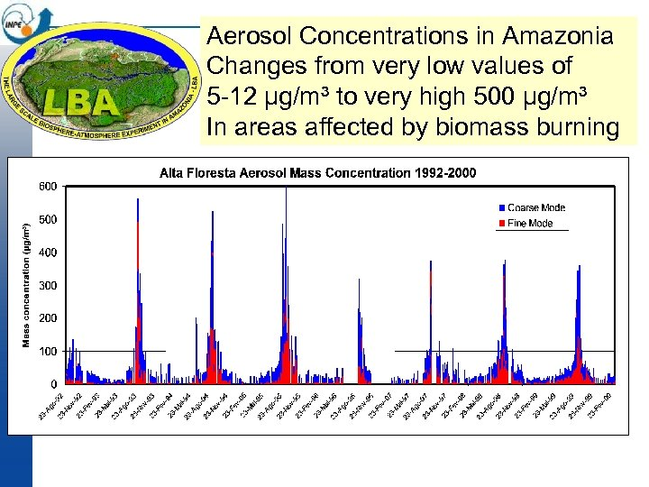 Aerosol Concentrations in Amazonia Changes from very low values of 5 -12 μg/m³ to