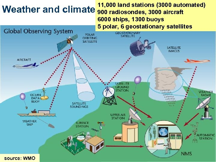 Weather and climate source: WMO 11, 000 land stations (3000 automated) 900 radiosondes, 3000
