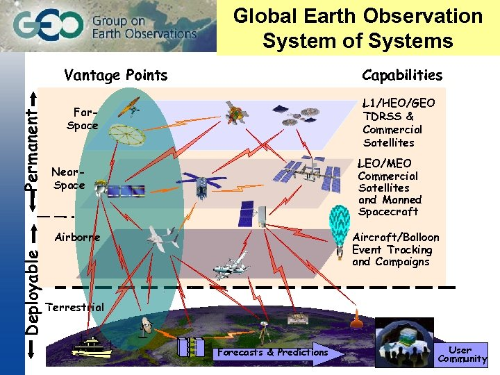 Global Earth Observation System of Systems Permanent Vantage Points Capabilities Far. Space L 1/HEO/GEO