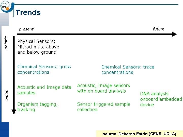 Trends source: Deborah Estrin (CENS, UCLA)