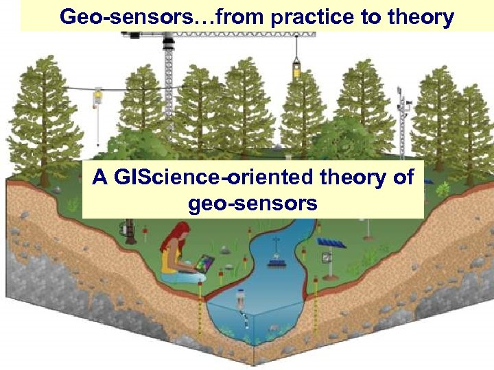 Geo-sensors…from practice to theory A GIScience-oriented theory of geo-sensors