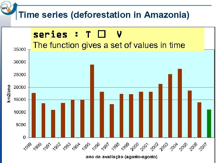 Time series (deforestation in Amazonia) series : T V The function gives a set