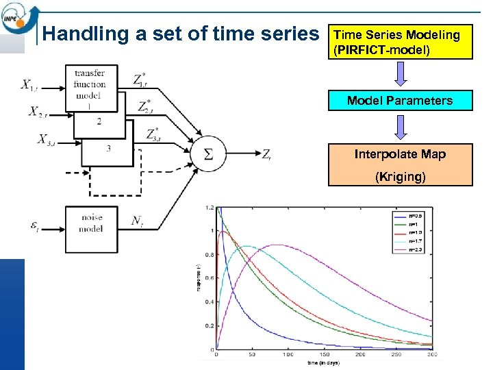 Handling a set of time series Time Series Modeling (PIRFICT-model) Model Parameters Interpolate Map