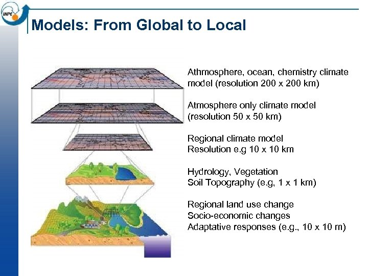 Models: From Global to Local Athmosphere, ocean, chemistry climate model (resolution 200 x 200