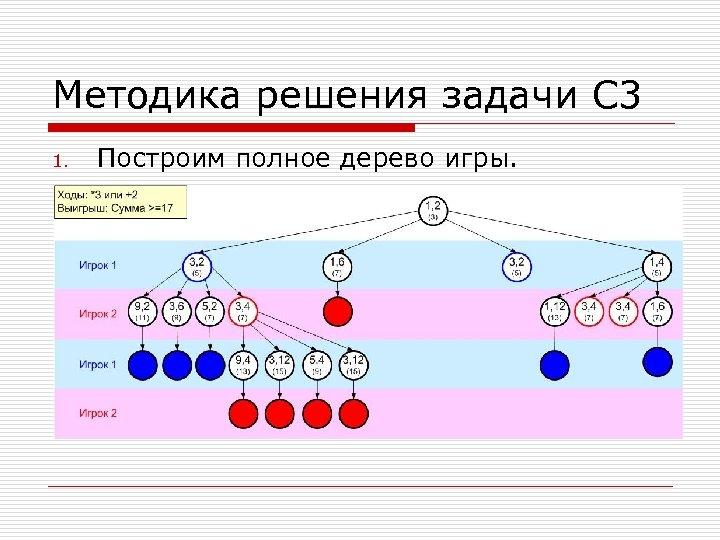 Методика решения задачи С 3 1. Построим полное дерево игры.