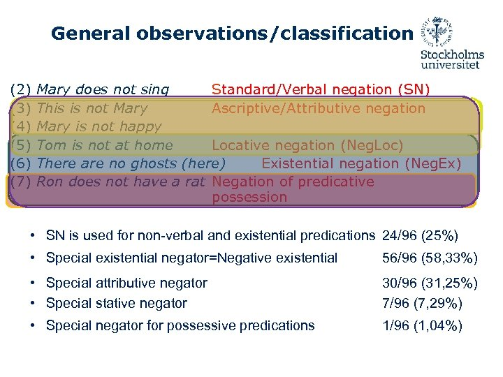 General observations/classification (2) Mary does not sing Standard/Verbal negation (SN) (3) This is not