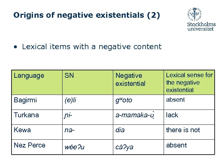Origins of negative existentials (2) • Lexical items with a negative content Language SN