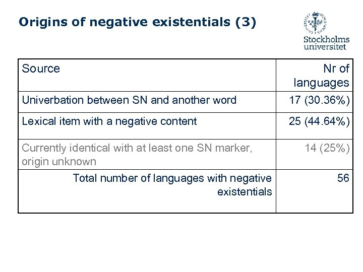 Origins of negative existentials (3) Source Nr of languages Univerbation between SN and another