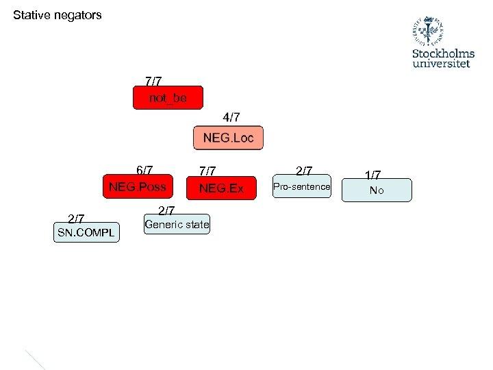Stative negators 7/7 not_be 6/7 NEG. Poss 2/7 SN. COMPL 7/7 NEG. Ex 2/7