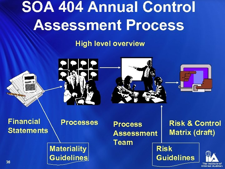 SOA 404 Annual Control Assessment Process High level overview Financial Statements 36 Processes Materiality