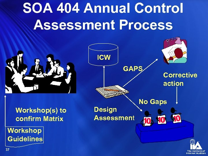 SOA 404 Annual Control Assessment Process ICW GAPS Workshop(s) to confirm Matrix Workshop Guidelines