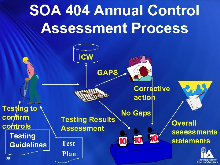 SOA 404 Annual Control Assessment Process ICW GAPS Corrective action Testing to confirm controls