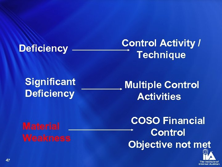 Deficiency Significant Deficiency Material Weakness 47 Control Activity / Technique Multiple Control Activities COSO