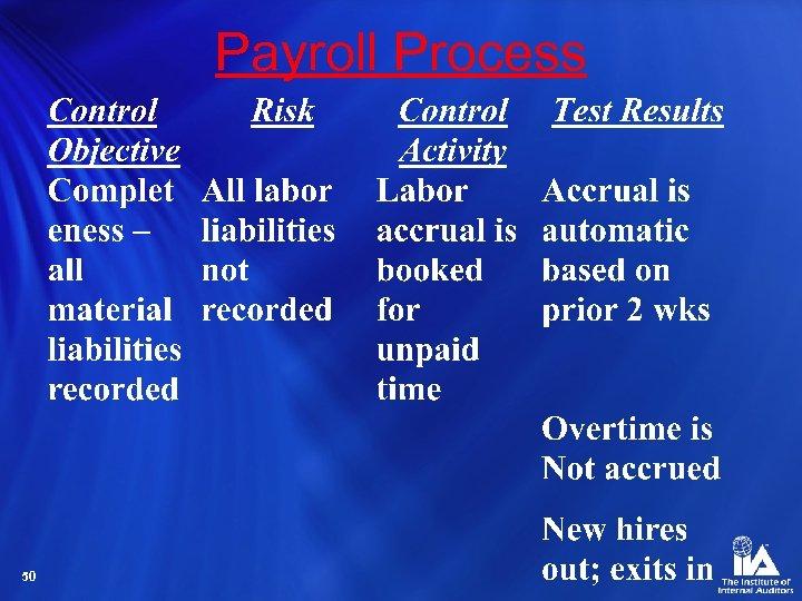 Payroll Process 50