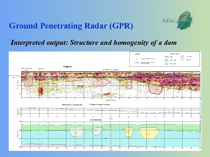 Ground Penetrating Radar (GPR) Interpreted output: Structure and homogenity of a dam