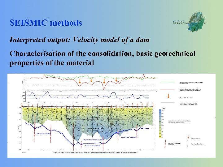 SEISMIC methods Interpreted output: Velocity model of a dam Characterisation of the consolidation, basic