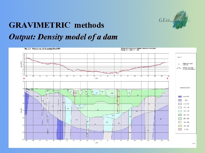 GRAVIMETRIC methods Output: Density model of a dam