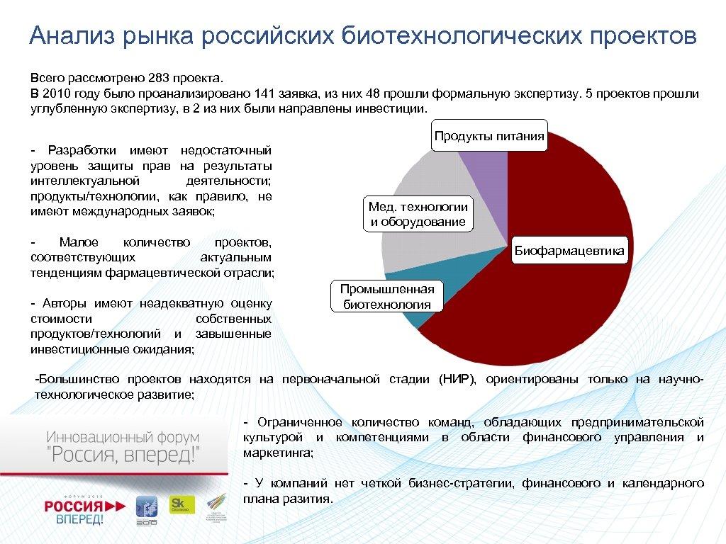 Анализ рынка российских биотехнологических проектов Всего рассмотрено 283 проекта. В 2010 году было проанализировано