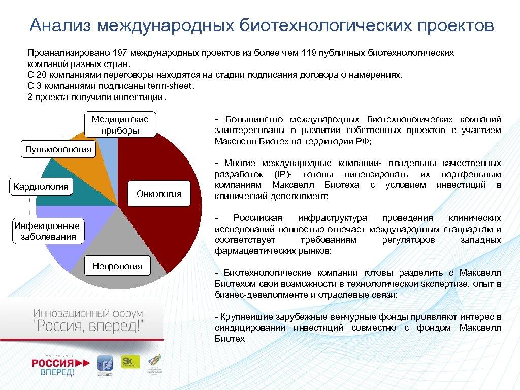 Анализ международных биотехнологических проектов Проанализировано 197 международных проектов из более чем 119 публичных биотехнологических