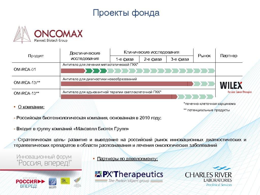 Проекты фонда Продукт Доклинические исследования Клинические исследования 1 -я фаза 2 -я фаза 3