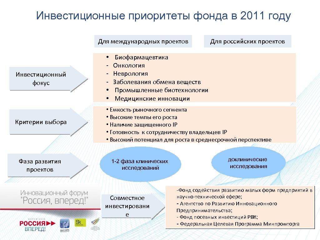 Инвестиционные приоритеты фонда в 2011 году Для международных проектов Для российских проектов Биофармацевтика Онкология
