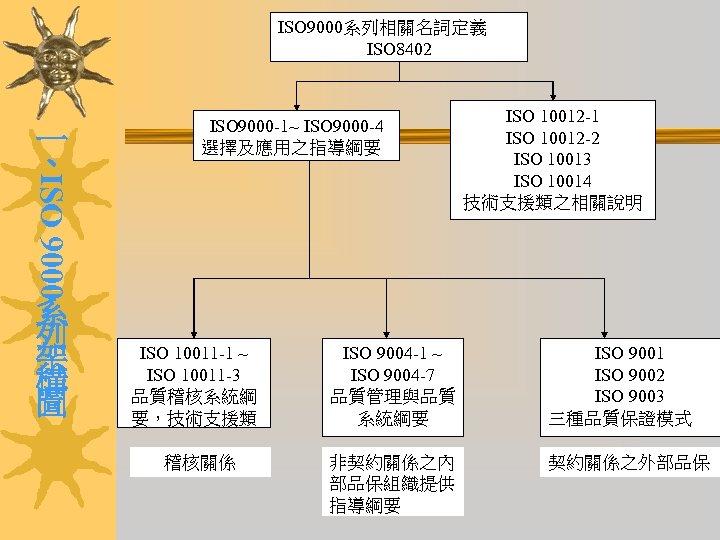 ISO 9000系列相關名詞定義 ISO 8402 ISO 9000 一 、 ISO 9000 -1~ ISO 9000 -4