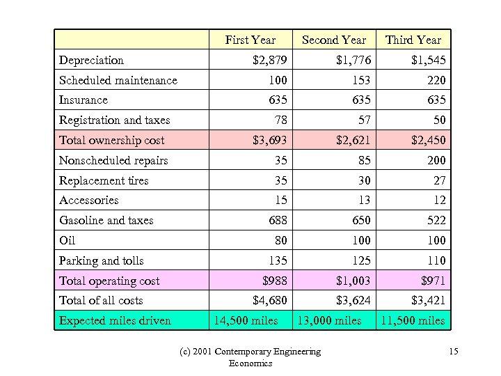 First Year Depreciation Second Year Third Year $2, 879 $1, 776 $1, 545 Scheduled