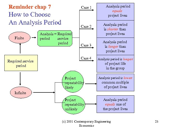 Reminder chap 7 Case 1 How to Choose An Analysis Period Finite Required service