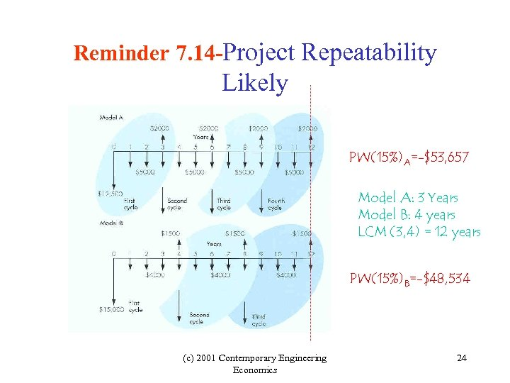 Reminder 7. 14 -Project Repeatability Likely PW(15%)A=-$53, 657 Model A: 3 Years Model B:
