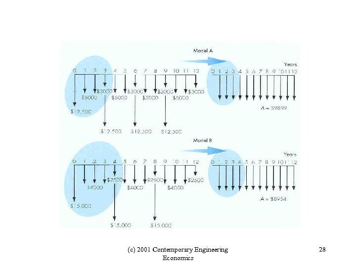 (c) 2001 Contemporary Engineering Economics 28