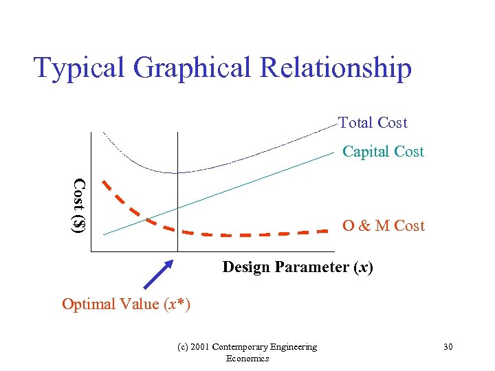 Typical Graphical Relationship Total Cost Capital Cost ($) O & M Cost Design Parameter