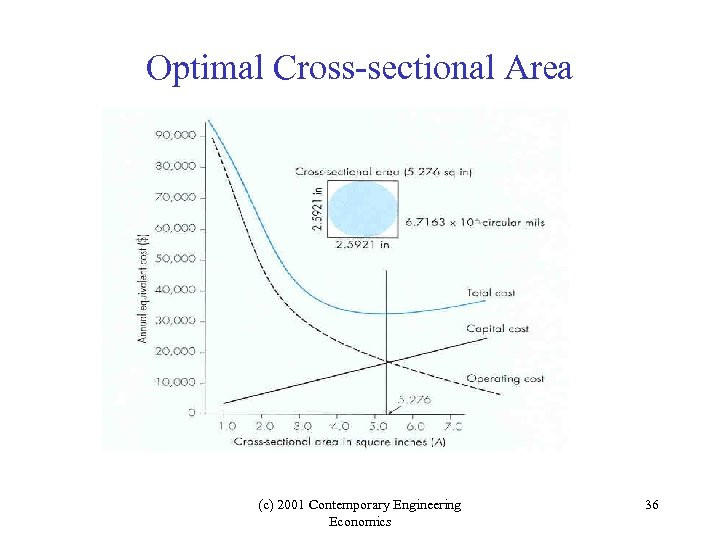 Optimal Cross-sectional Area (c) 2001 Contemporary Engineering Economics 36