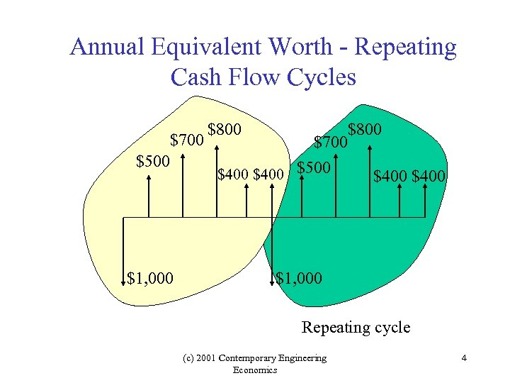 Annual Equivalent Worth - Repeating Cash Flow Cycles $700 $500 $1, 000 $800 $700