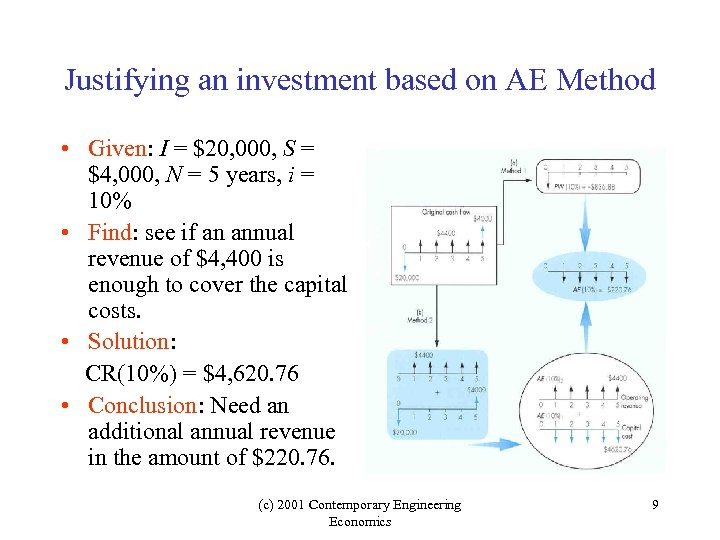 Justifying an investment based on AE Method • Given: I = $20, 000, S