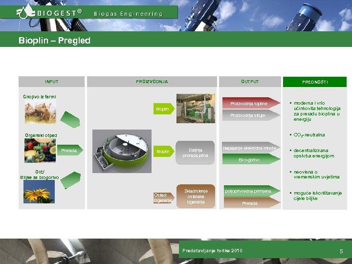 Bioplin – Pregled Überblick INPUT PROIZVODNJA OUTPUT PREDNOSTI Proizvodnja topline § moderna i vrlo