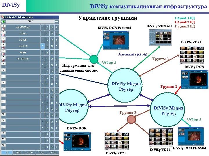 Di. Vi. Sy коммуникационная инфраструктура Di. Vi. Sy DOR Personal Управление группами Di. Vi.