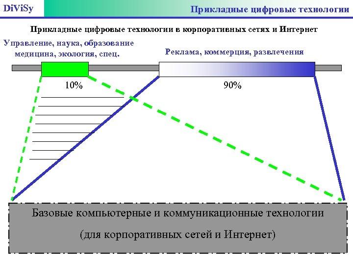 Di. Vi. Sy Прикладные цифровые технологии в корпоративных сетях и Интернет Управление, наука, образование