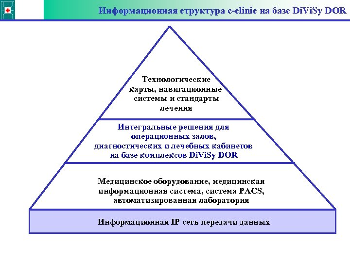 Информационная структура e-clinic на базе Di. Vi. Sy DOR Технологические карты, навигационные системы и