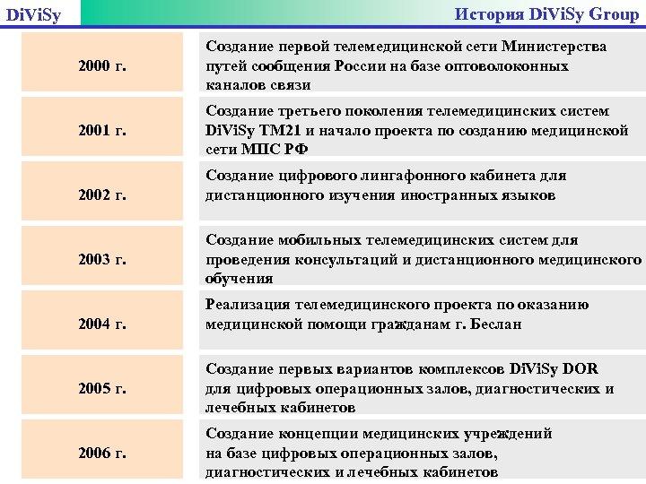 История Di. Vi. Sy Group Di. Vi. Sy 2000 г. Создание первой телемедицинской сети