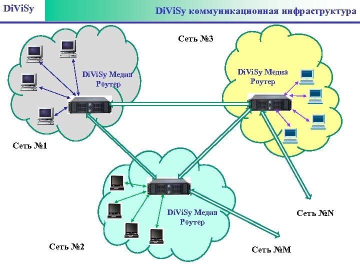 Di. Vi. Sy коммуникационная инфраструктура Сеть № 3 Di. Vi. Sy Медиа Роутер Сеть