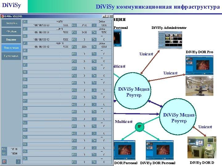 Di. Vi. Sy коммуникационная инфраструктура Di. Vi. Sy DOR Personal Маршрутизация Di. Vi. Sy
