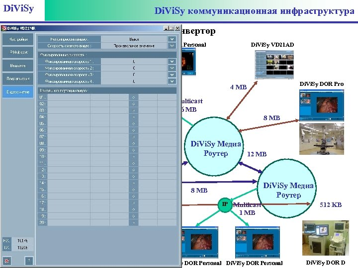 Di. Vi. Sy коммуникационная инфраструктура Di. Vi. Sy DOR Personal Медиа конвертор Di. Vi.