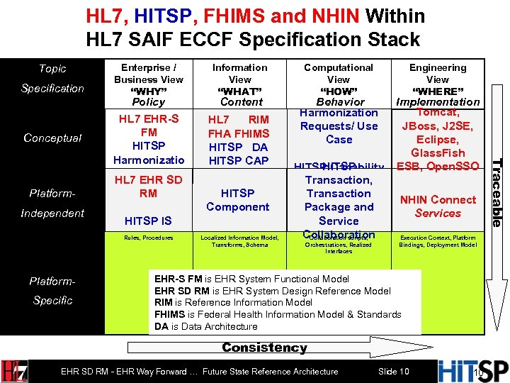 HL 7, HITSP, FHIMS and NHIN Within HL 7 SAIF ECCF Specification Stack Topic