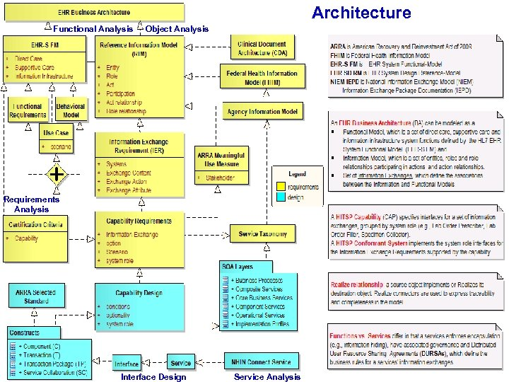 Architecture Functional Analysis Object Analysis Requirements Analysis EHR SD RM - EHR Way Forward