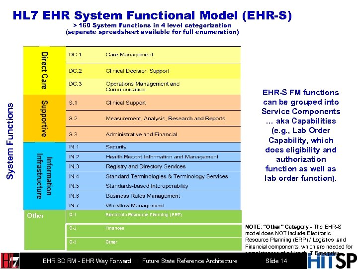 HL 7 EHR System Functional Model (EHR-S) > 160 System Functions in 4 level