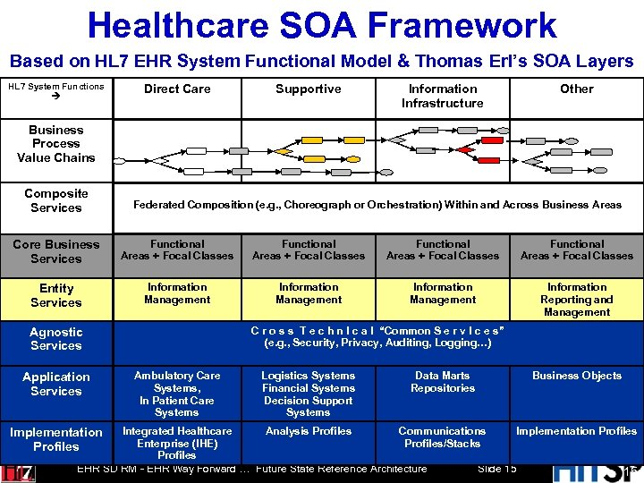 Healthcare SOA Framework Based on HL 7 EHR System Functional Model & Thomas Erl's