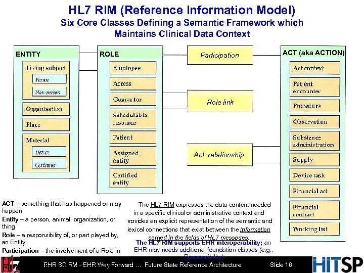 HL 7 RIM (Reference Information Model) Six Core Classes Defining a Semantic Framework which