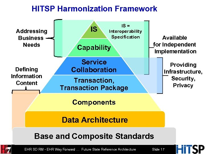HITSP Harmonization Framework Addressing Business Needs Defining Information Content IS IS = Interoperability Specification